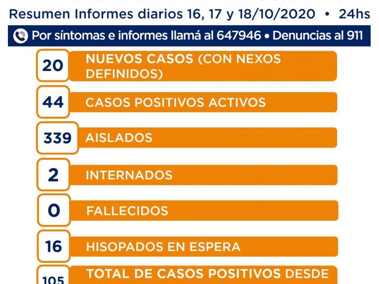 SITUACIÓN EPIDEMIOLÓGICA. Suma de los datos de los días 16, 17 y 18/10.